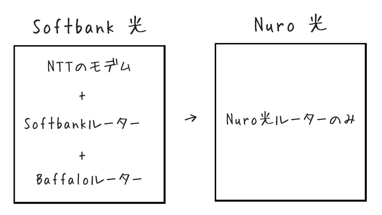 Softbank光とNURO光の機器の違い