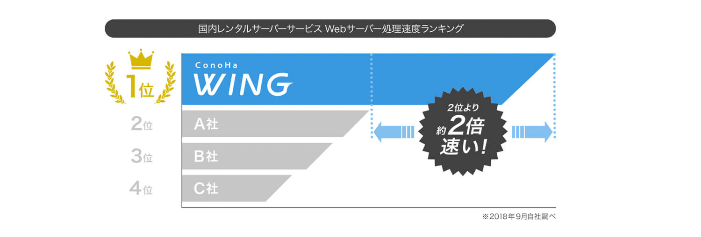 ConoHa WINGの速度比較