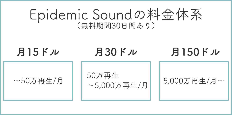Epidemic Soundの料金体系