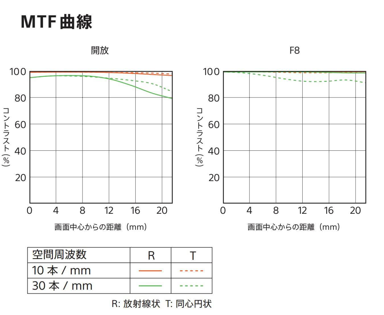 SONY 135mm F1.8のMTF曲線